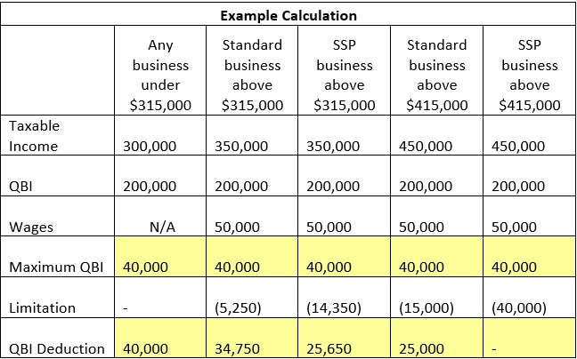 2018 tax reform introduces qualified business income and