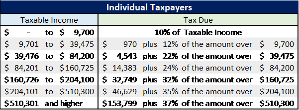 2019 Tax Rate Schedule Irs IRS Releases New Projected 2019 Tax Rates, Brackets and More